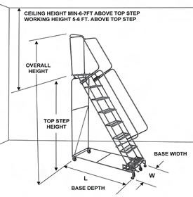 Diagram showing how to choose a ladder